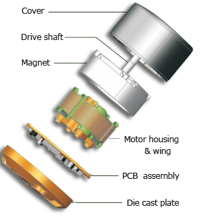 PBM-EC-Motor and fan