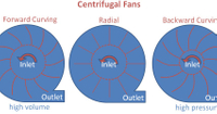 Wheel Types of Centrifugal Fans